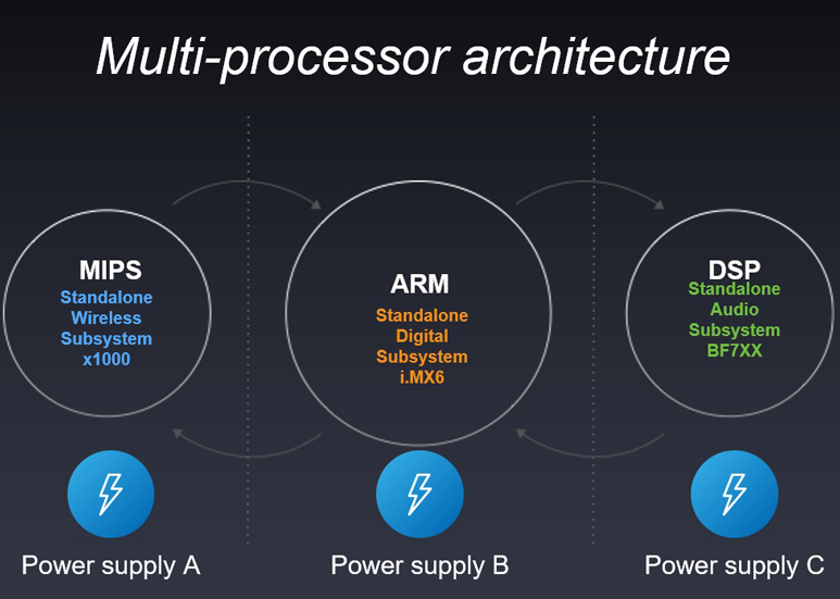 PAW Gold Touch - Multi-processor architecture