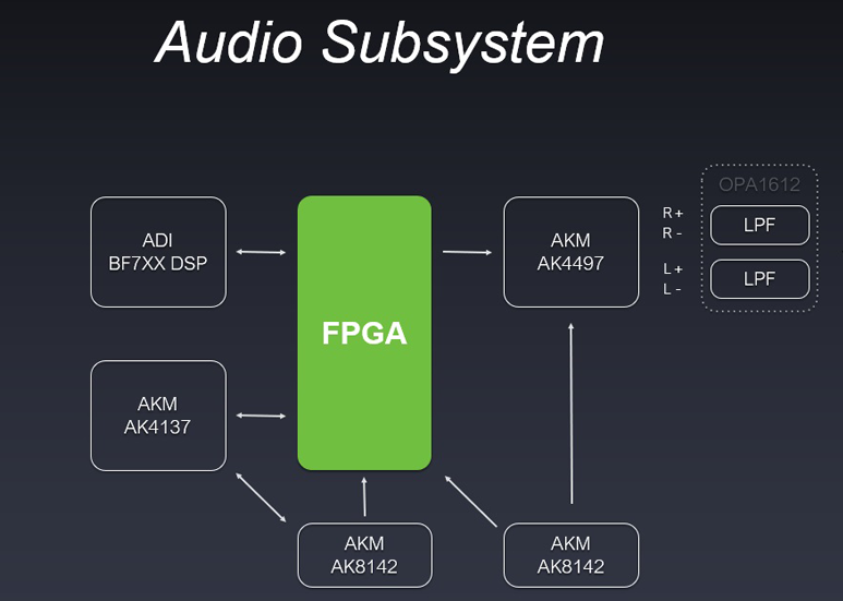 PAW Gold Touch Audio Subsystem
