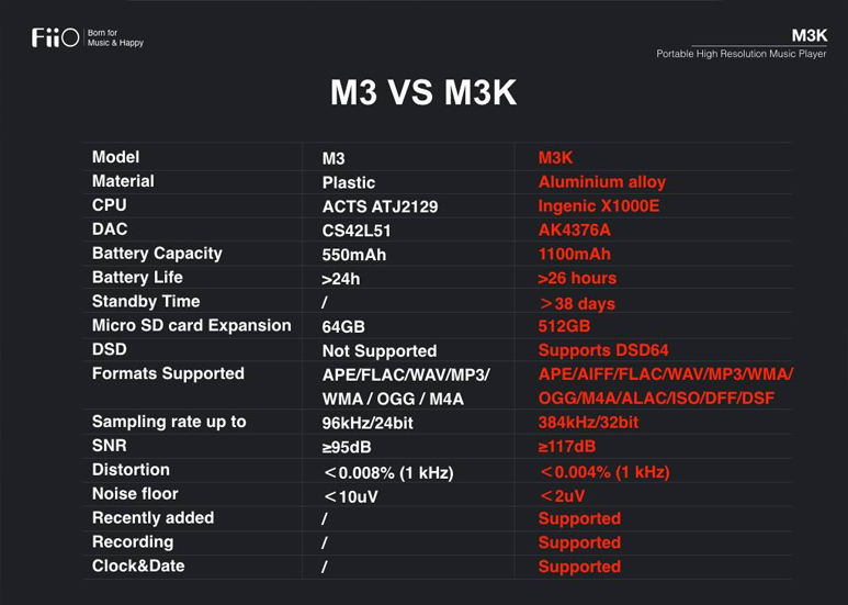 FiiO M3 M3K Comparison Table